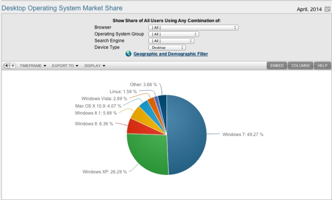 NetMarketShare - Operating System - Desktop Share - April 2014